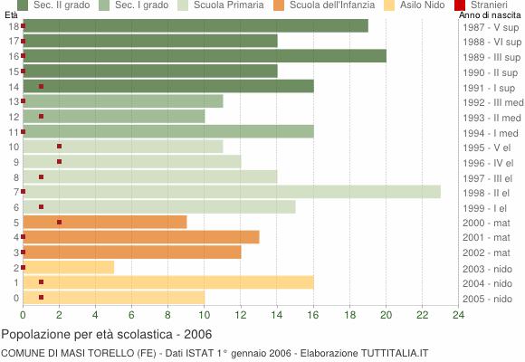 Grafico Popolazione in età scolastica - Masi Torello 2006