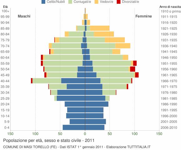 Grafico Popolazione per età, sesso e stato civile Comune di Masi Torello (FE)