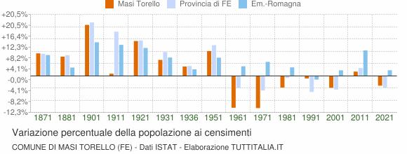Grafico variazione percentuale della popolazione Comune di Masi Torello (FE)