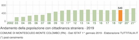 Grafico andamento popolazione stranieri Comune di Montescudo-Monte Colombo (RN)