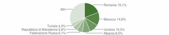Grafico cittadinanza stranieri - Montescudo-Monte Colombo 2018