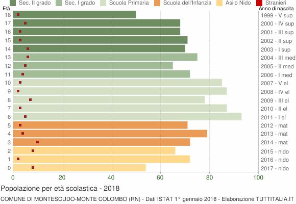 Grafico Popolazione in età scolastica - Montescudo-Monte Colombo 2018