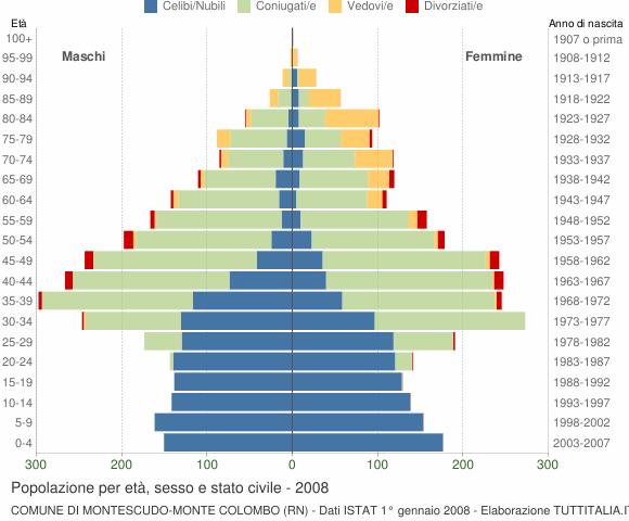 Grafico Popolazione per età, sesso e stato civile Comune di Montescudo-Monte Colombo (RN)
