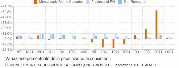 Grafico variazione percentuale della popolazione Comune di Montescudo-Monte Colombo (RN)