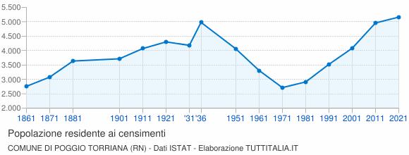 Grafico andamento storico popolazione Comune di Poggio Torriana (RN)