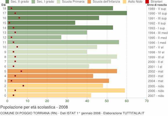 Grafico Popolazione in età scolastica - Poggio Torriana 2008