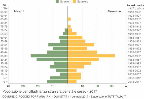 Grafico cittadini stranieri - Poggio Torriana 2017