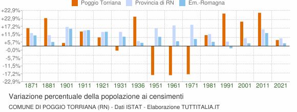 Grafico variazione percentuale della popolazione Comune di Poggio Torriana (RN)