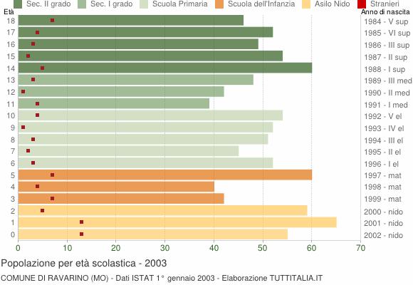 Grafico Popolazione in età scolastica - Ravarino 2003