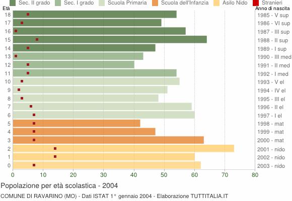 Grafico Popolazione in età scolastica - Ravarino 2004