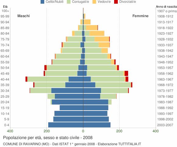Grafico Popolazione per età, sesso e stato civile Comune di Ravarino (MO)