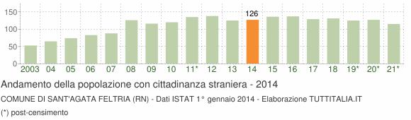 Grafico andamento popolazione stranieri Comune di Sant'Agata Feltria (RN)