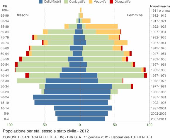 Grafico Popolazione per età, sesso e stato civile Comune di Sant'Agata Feltria (RN)