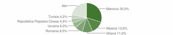 Grafico cittadinanza stranieri - Sassuolo 2019