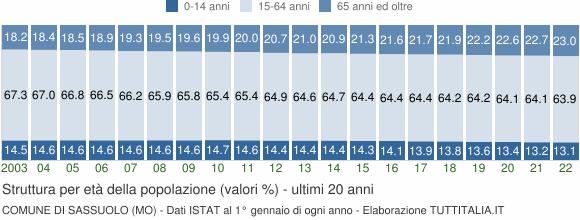 Grafico struttura della popolazione Comune di Sassuolo (MO)