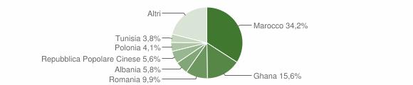 Grafico cittadinanza stranieri - Castellarano 2019