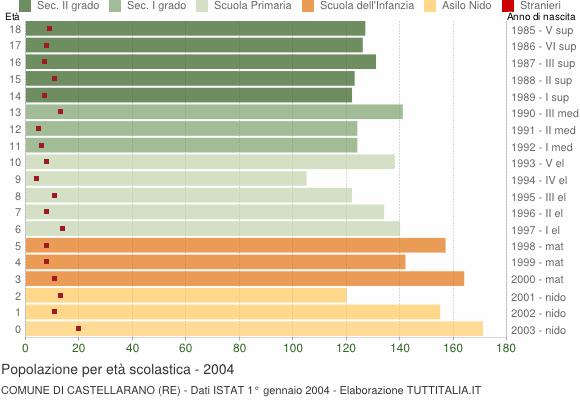 Grafico Popolazione in età scolastica - Castellarano 2004