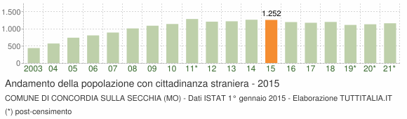 Grafico andamento popolazione stranieri Comune di Concordia sulla Secchia (MO)