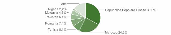 Grafico cittadinanza stranieri - Concordia sulla Secchia 2015