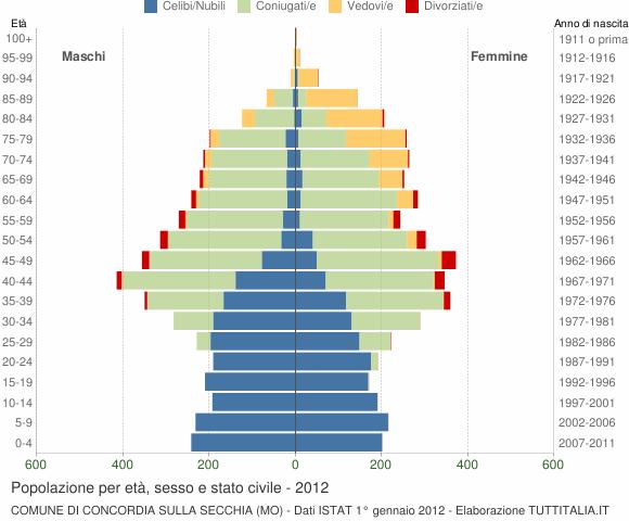 Grafico Popolazione per età, sesso e stato civile Comune di Concordia sulla Secchia (MO)