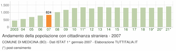 Grafico andamento popolazione stranieri Comune di Medicina (BO)
