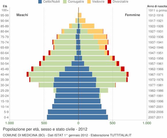 Grafico Popolazione per età, sesso e stato civile Comune di Medicina (BO)