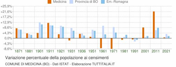 Grafico variazione percentuale della popolazione Comune di Medicina (BO)