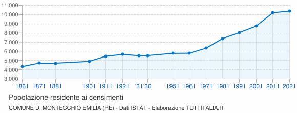 Grafico andamento storico popolazione Comune di Montecchio Emilia (RE)
