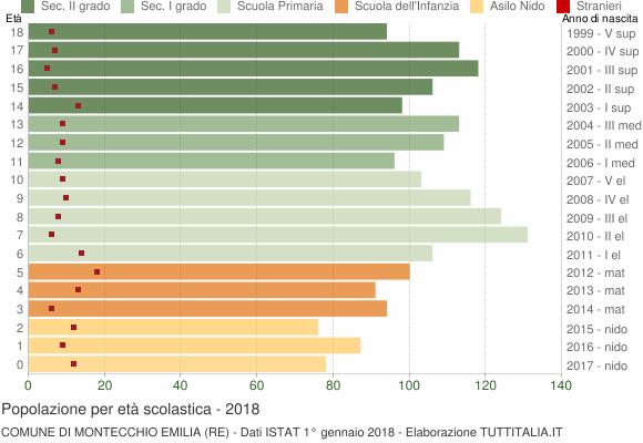 Grafico Popolazione in età scolastica - Montecchio Emilia 2018