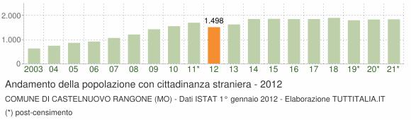 Grafico andamento popolazione stranieri Comune di Castelnuovo Rangone (MO)