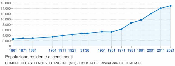 Grafico andamento storico popolazione Comune di Castelnuovo Rangone (MO)