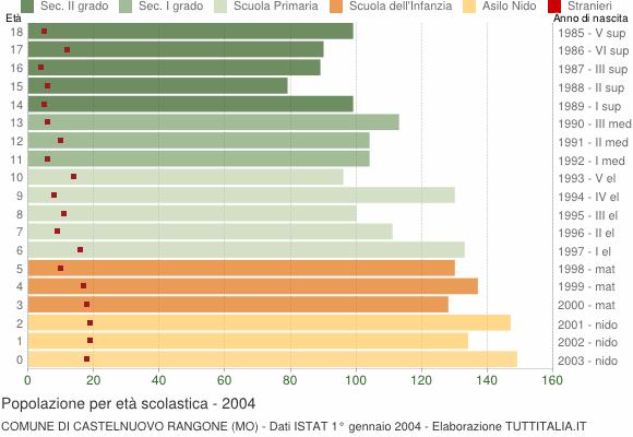 Grafico Popolazione in età scolastica - Castelnuovo Rangone 2004