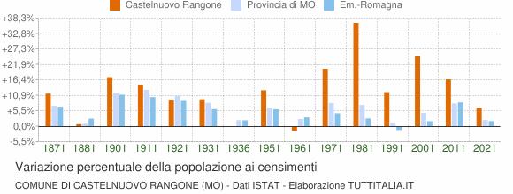 Grafico variazione percentuale della popolazione Comune di Castelnuovo Rangone (MO)