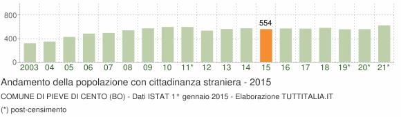 Grafico andamento popolazione stranieri Comune di Pieve di Cento (BO)