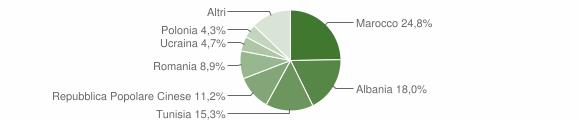 Grafico cittadinanza stranieri - Pieve di Cento 2012