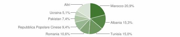 Grafico cittadinanza stranieri - Pieve di Cento 2015