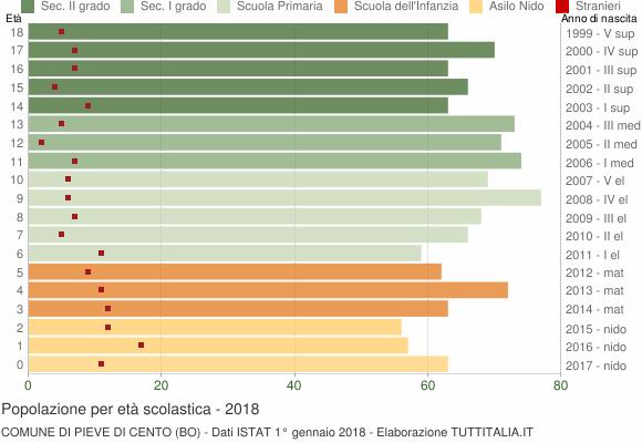 Grafico Popolazione in età scolastica - Pieve di Cento 2018