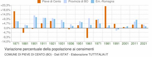 Grafico variazione percentuale della popolazione Comune di Pieve di Cento (BO)