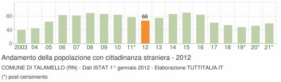 Grafico andamento popolazione stranieri Comune di Talamello (RN)