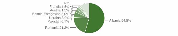 Grafico cittadinanza stranieri - Talamello 2012