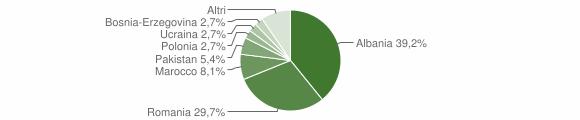 Grafico cittadinanza stranieri - Talamello 2013
