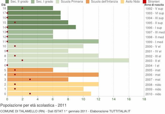 Grafico Popolazione in età scolastica - Talamello 2011