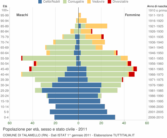 Grafico Popolazione per età, sesso e stato civile Comune di Talamello (RN)