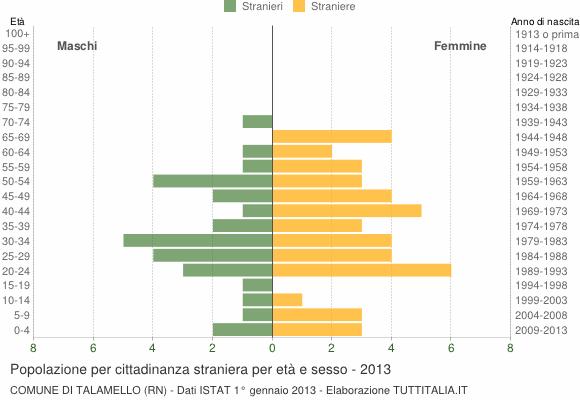 Grafico cittadini stranieri - Talamello 2013