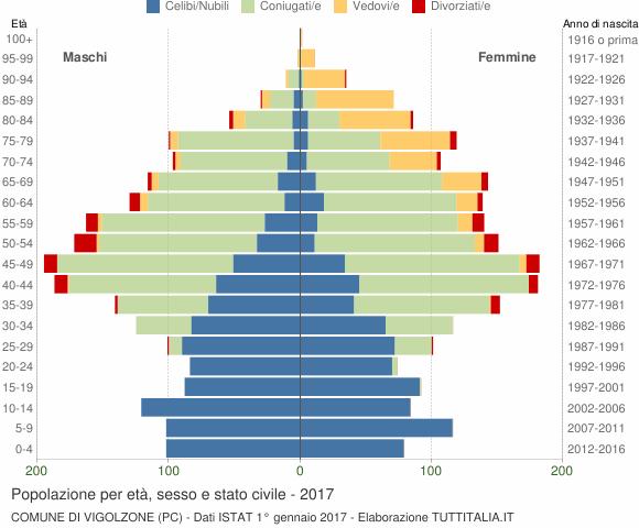 Grafico Popolazione per età, sesso e stato civile Comune di Vigolzone (PC)