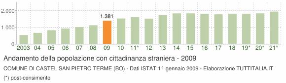 Grafico andamento popolazione stranieri Comune di Castel San Pietro Terme (BO)