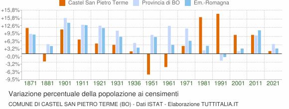 Grafico variazione percentuale della popolazione Comune di Castel San Pietro Terme (BO)