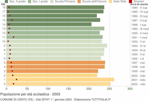 Grafico Popolazione in età scolastica - Cento 2003