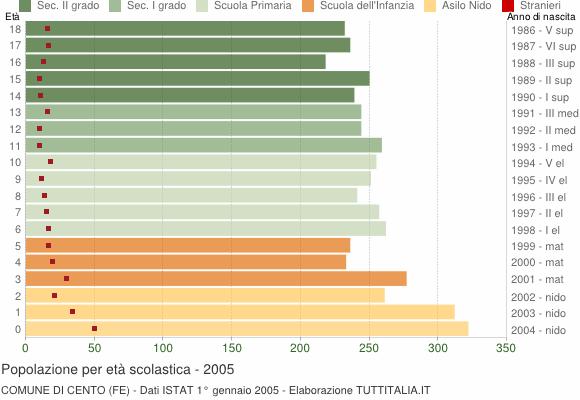 Grafico Popolazione in età scolastica - Cento 2005