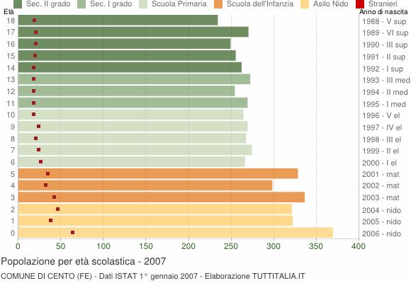 Grafico Popolazione in età scolastica - Cento 2007